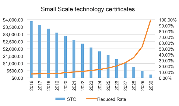 Graph: Australian STC over time