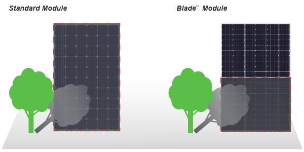 Seraphim Blade shading vs conventional panel