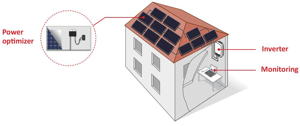 The SolarEdge Solution