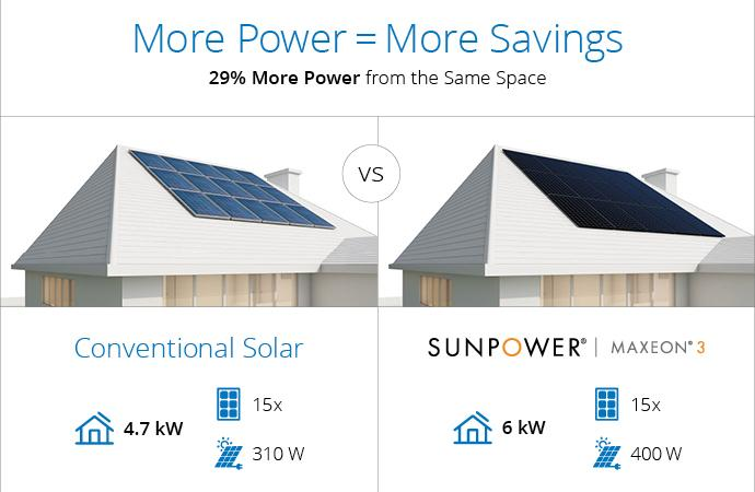 Sunpower Maxeon Efficiency Comparison